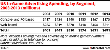 eMarketer on Games