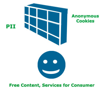 Web Advertising and the Consumer