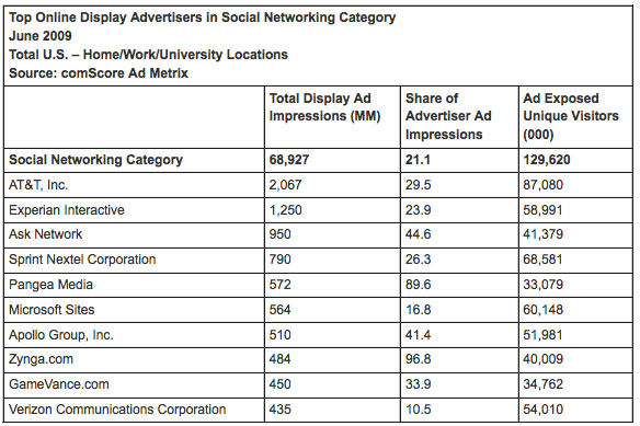 Comscore on Social Media