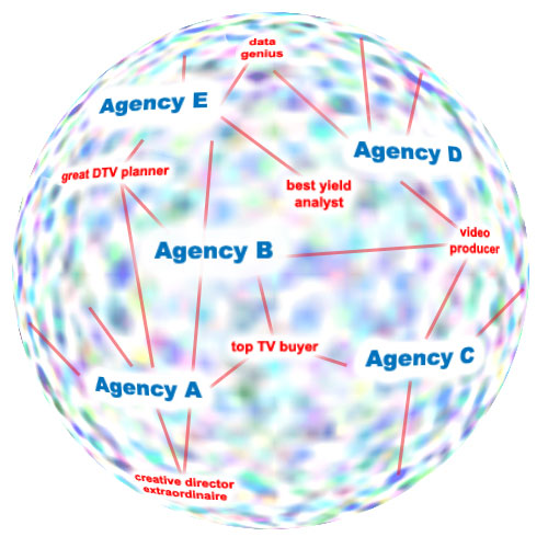 The Virtual Agency Model