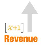 X+1 Revenues Grow