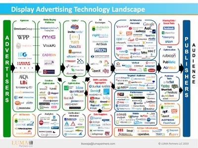 Terence Kawaja of LUMA Partners Ad Ecosystem Map