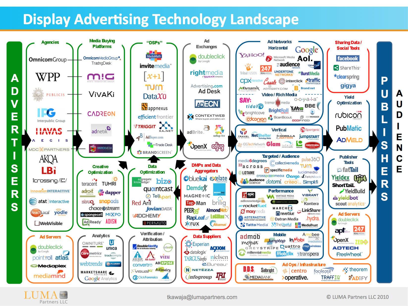 New Ad Tech Ecosystem Map Released By LUMA Partners' Kawaja ...