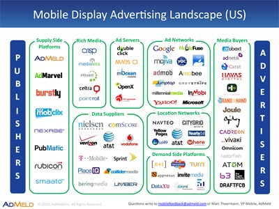 Mobile Display Ad Ecosystem