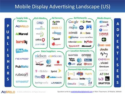 Mobile Display Ad Ecosystem