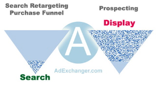 The Purchase Funnel V2