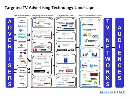 Targeted TV Landscape