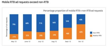 mobile-rtb-q4-maul-1
