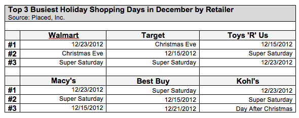 placed-holiday-store-data