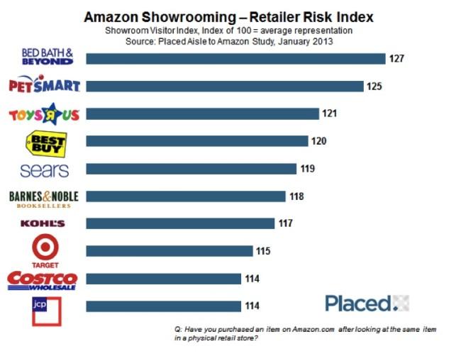 Amazon Risk