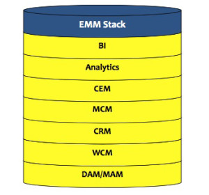 EMM Stack
