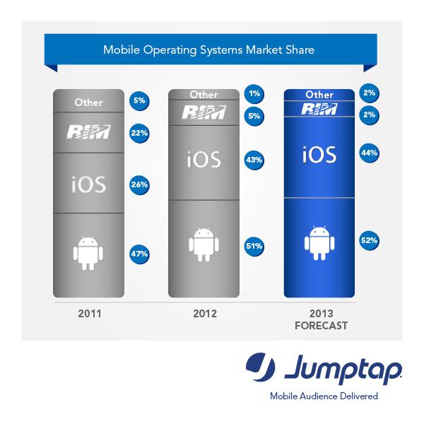 Jumptap FebMobileSTAT_OS Marketshare