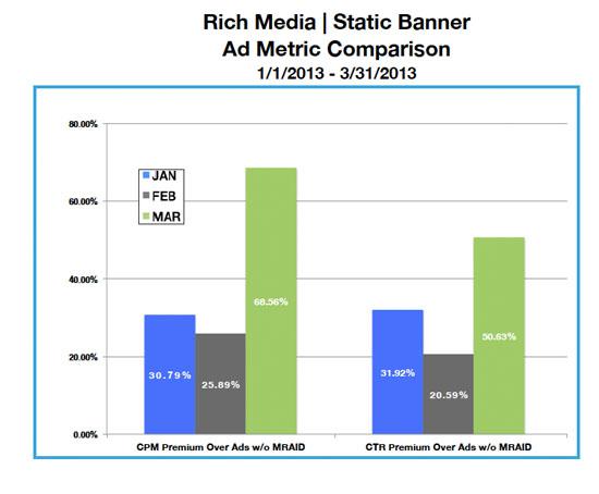 MoPub Rich Media