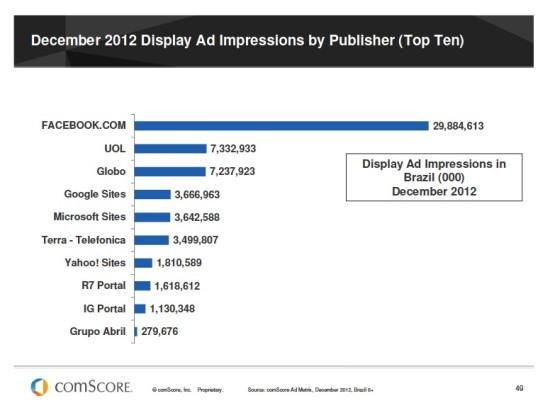 comScore Display Ads