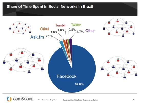 comScore Facebook