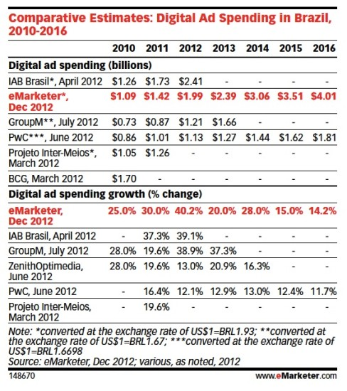 eMarketer Comparative Estimates