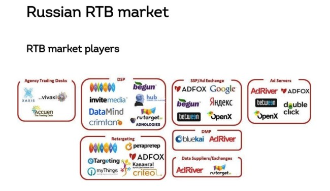 Russian RTB Market