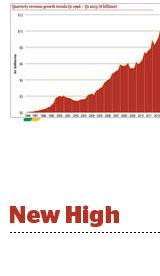 new-high