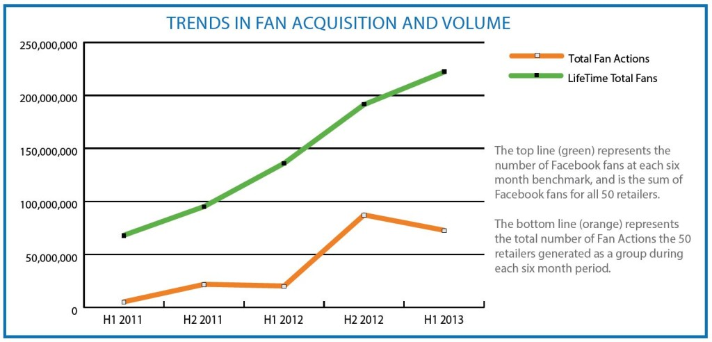 Expion FAVE 50 Trends in Fan Acquisition and volume
