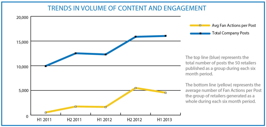 Expion FAVE 50 Trends in Volume of Content & Engagement