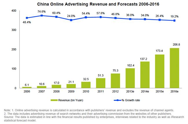 China Chart 1