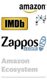 AmazonEcosystem