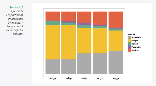 Brandscreen Chart 2