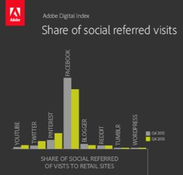 Adobe Social Index: Facebook CPMs Spike, Competitors Gain ...