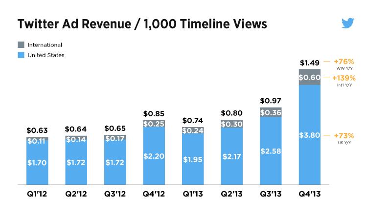 twitter-monetizatoin-Q4-chart