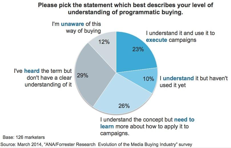 brands-understand