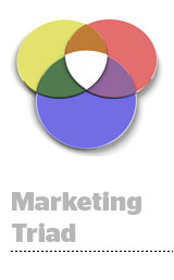marketingtriad