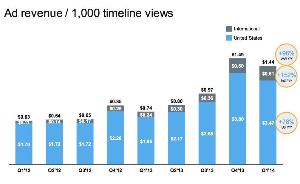 Twitter Q1: Emphasis On Engagement Over Views As Ad Revenue Shoots ...