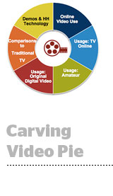 video-pie
