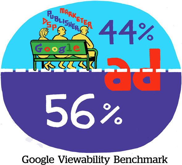 Google Viewability Benchmark