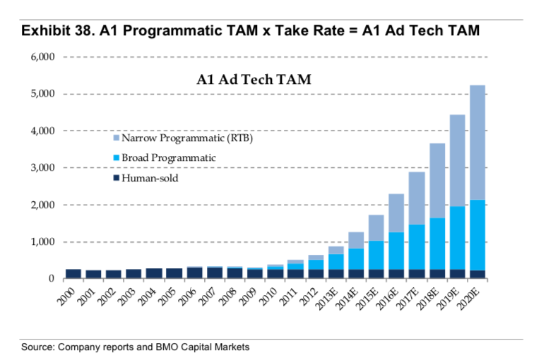 programmatic i  o  don u2019t forget take rates when sizing