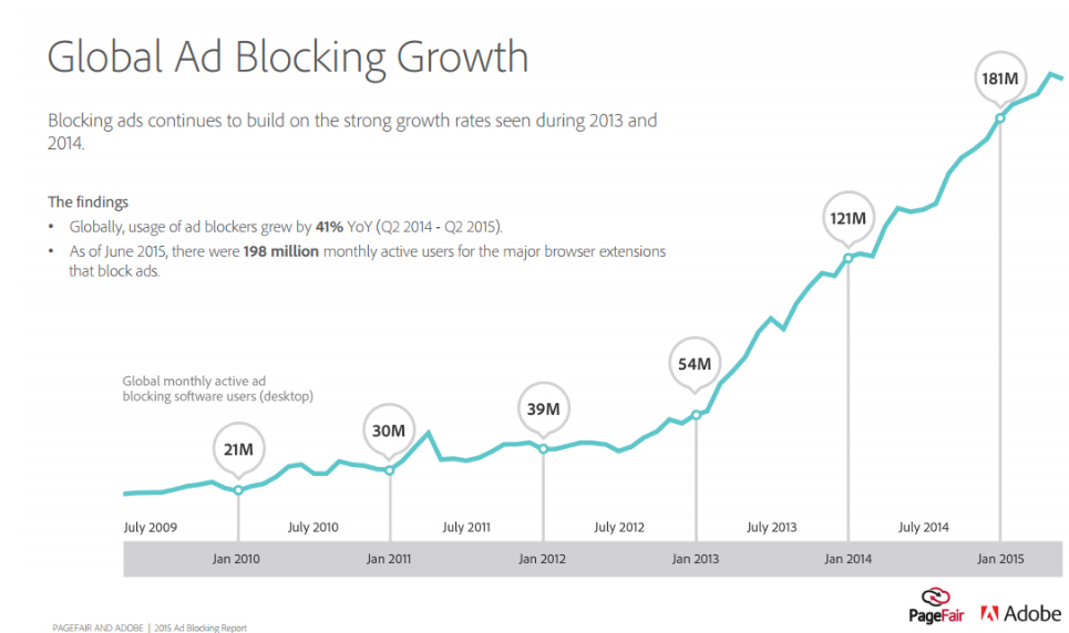 global ad block growth copy