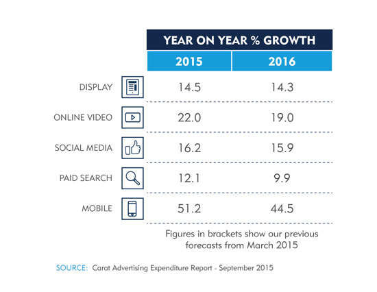 Digital_Sector_Year_on_Year_Growth_#CaratAdSpend_Sept2015.jpg
