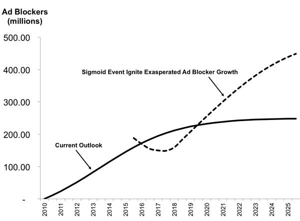 Chart C - Sigmoid