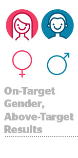 On-Target-KPIs