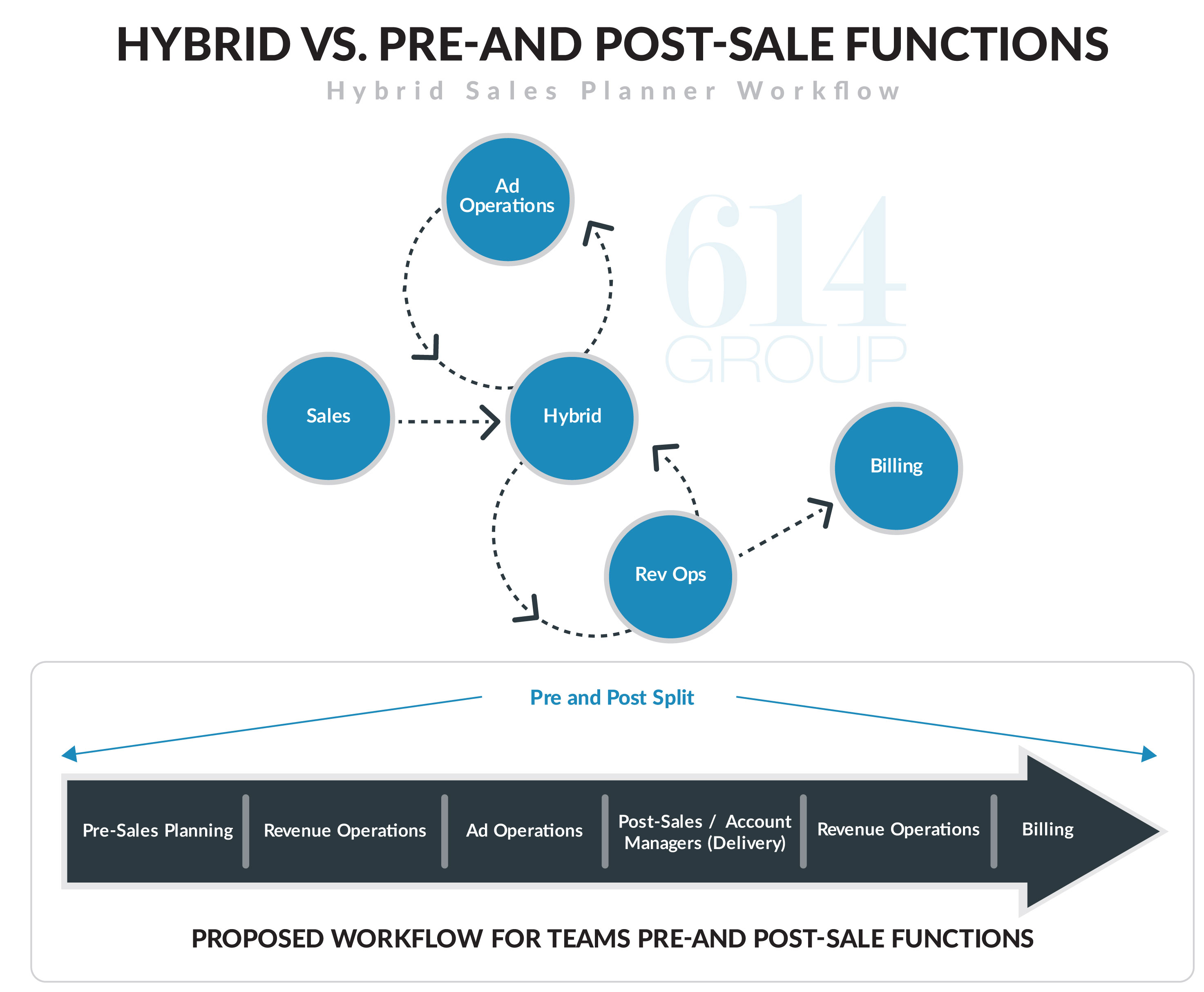 publishers need dedicated pre and post support teams not role enjoy the added benefit of being able to track at what point their campaigns encounter problems this allows them to staff up and down accordingly