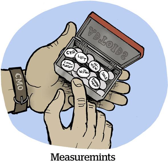 Measuremints