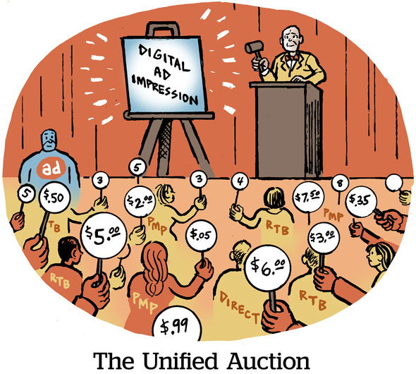 The Unified Auction