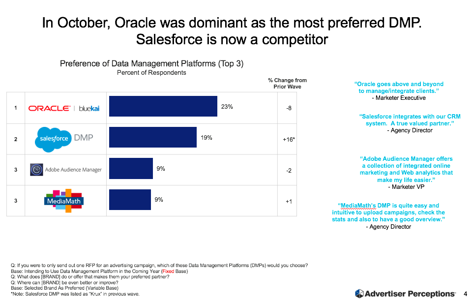 Oracle DMP: Still The Most Recognized And Used, But Salesforce DMP