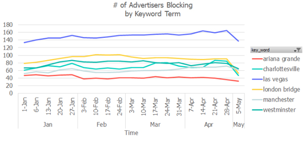 Does Your Keyword Blocking List Still Spark Joy?   AdExchanger
