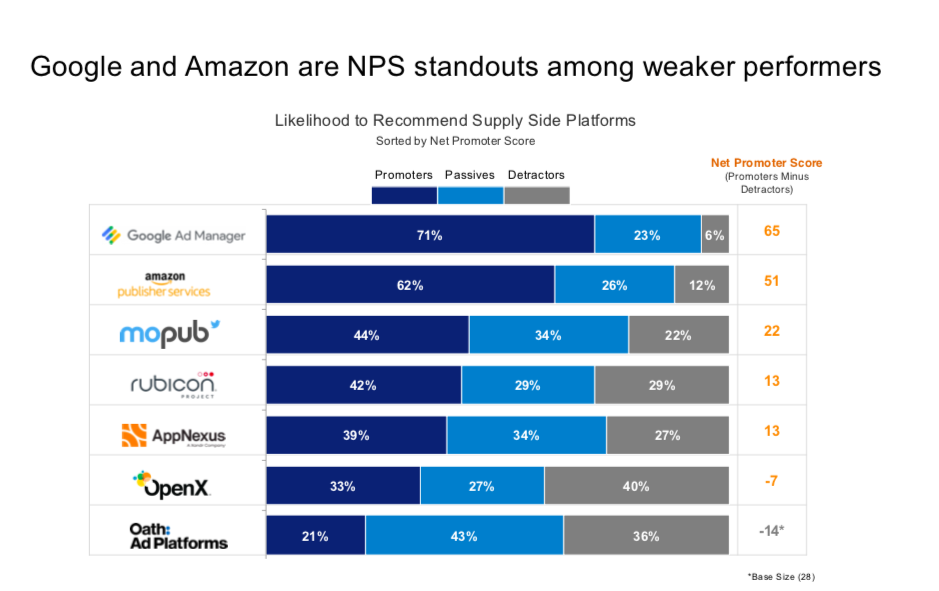 Amazon Emerges As Google Challenger In Advertiser Perceptions Ssp Report Adexchanger