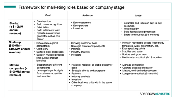 Eating Our Own Dog Food: The Role Of Marketing To Marketers