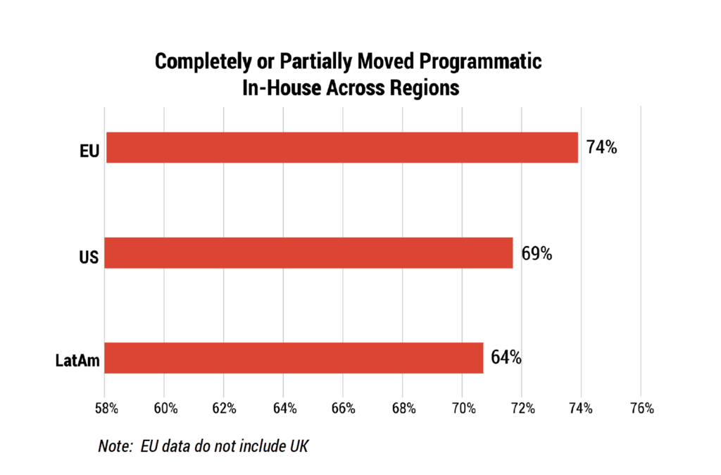 in-housing programmatic rate