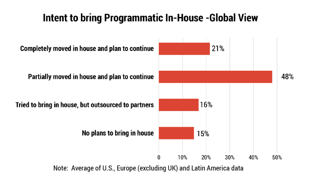 in-housing programmatic reason