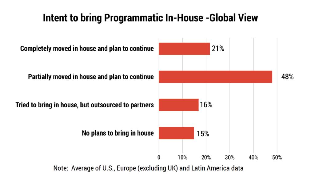 in-housing programmatic reason