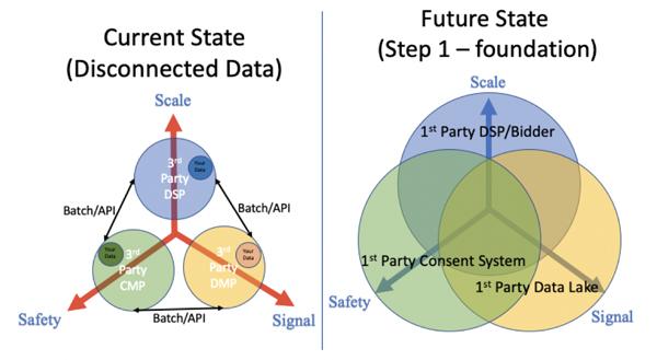 3S model chart 1
